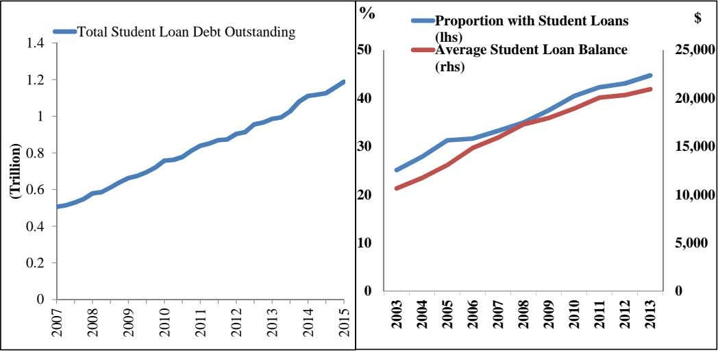 % $ Total Student Loan Debt Outstanding Proportion with Student Loans (lhs) 1.4 50 Average
