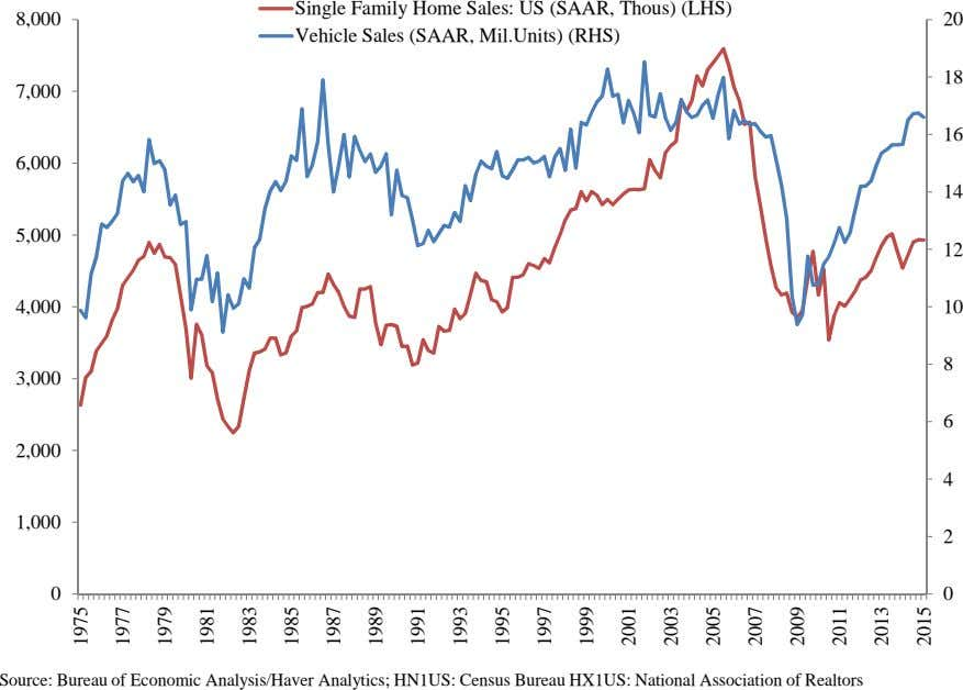 Single Family Home Sales: US (SAAR, Thous) (LHS) 8,000 20 Vehicle Sales (SAAR, Mil.Units) (RHS)