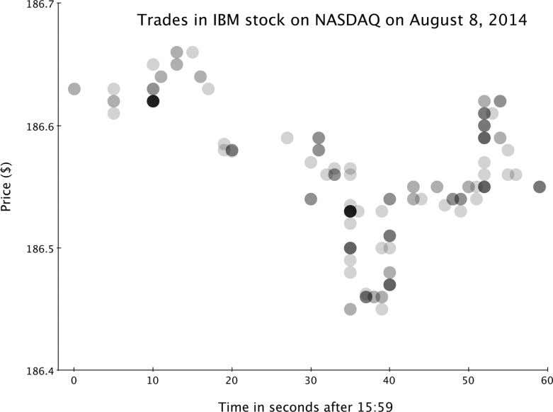 Figure 2-1. Data for the price of trades of IBM stock during the last minute