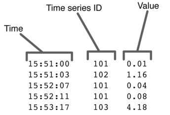 Figure 3-2. A fact table design for a time series to be stored in a