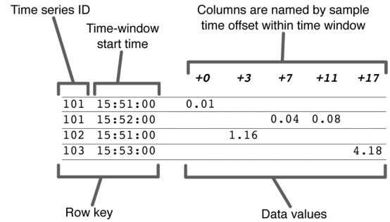 Figure 3-3. Use of a wide table for NoSQL time series data. The key structure