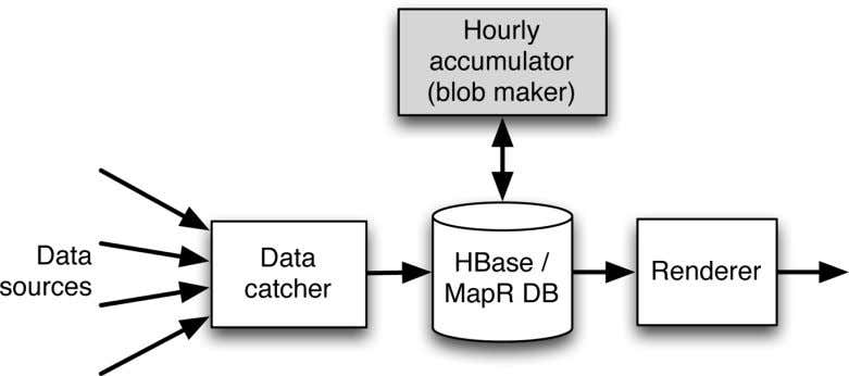 Figure 3-5. Data flow for the hybrid style of time series database. Da‐ ta arrives