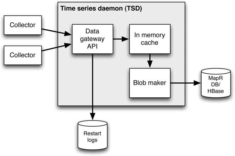 Figure 4-2. Changes inside the TSD when using extensions to Open TSDB that enable high-speed