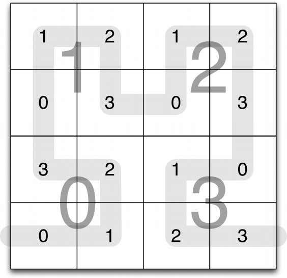 when finding the content associated with these squares. Figure 7-3. A square can be recursively divided