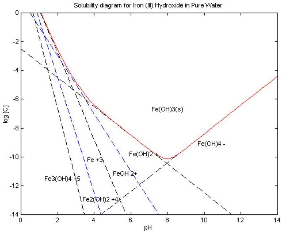 of iron that makes it a great coagulant (Beddow, 2010). Figure 2: Hydrolysis Species of Iron