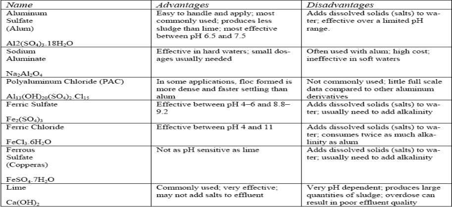 while iron (III) chloride works over a larger pH range. Figure 3: Advantages and Disadvantages of