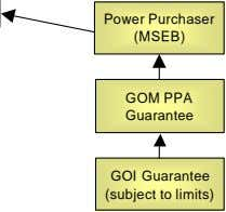 Power Purchaser (MSEB) GOM PPA Guarantee GOI Guarantee (subject to limits)