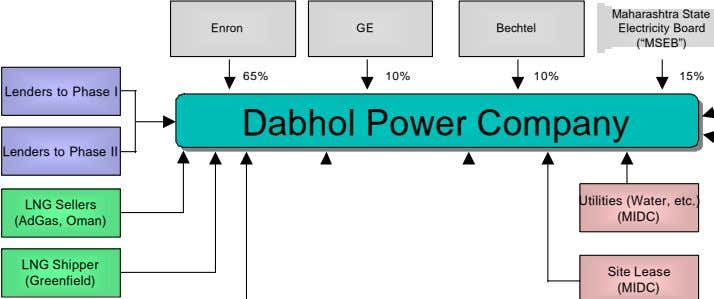 "Maharashtra State Enron GE Bechtel Electricity Board (""MSEB"") 65% 10% 10% 15% Lenders to Phase"