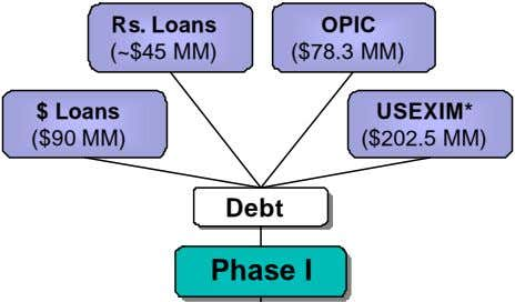 Rs. Loans OPIC (~$45 MM) ($78.3 MM) $ Loans USEXIM* ($90 MM) ($202.5 MM) Debt