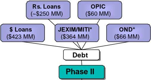 Rs. Loans OPIC (~$250 MM) ($60 MM) $ Loans JEXIM/MITI* OND* ($423 MM) ($364 MM)