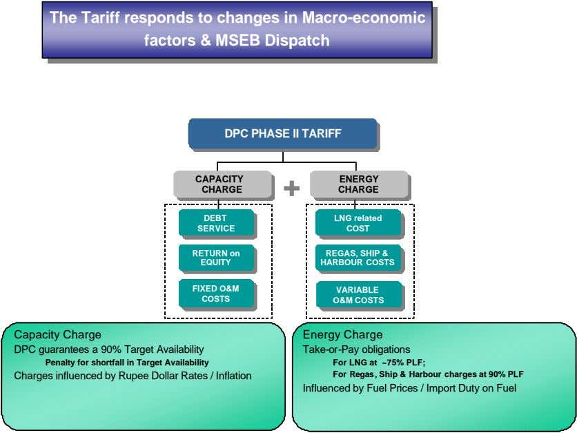 The The Tariff Tariff responds responds to to changes changes in in Macro-economic Macro-economic factors