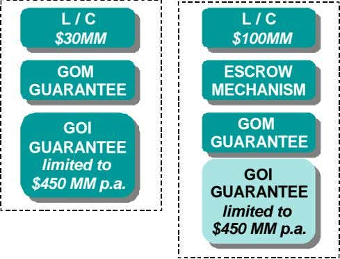 GOM GOM GUARANTEE GUARANTEE GOI GOI GUARANTEE GUARANTEE limited limited to to $450 $450 MM