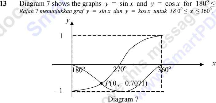 13 Diagram 7 shows the graphs y = sin x and y = cos x
