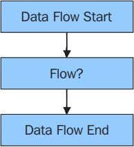 Data Flow Start Flow? Data Flow End