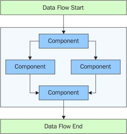 Data Flow Start Component Component Component Component Data Flow End