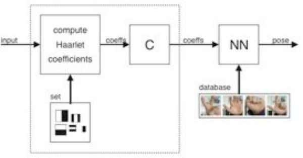 are then matched to hand gestures stored in a database. FIG. 5: Structure of the classifier