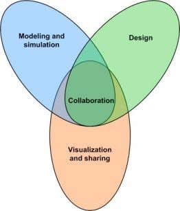 designers in all the design phases mentioned earlier. FIG. 1 The design environment should cover different