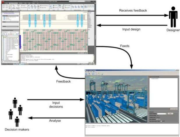 and Training (pp. 113-132): Springer Berlin Heidelberg. FIG. 3 Design process using the Virtual Design Environment