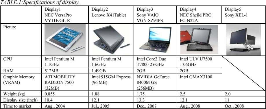 TABLE.1:Specifications of display. Display1 Display2 Display3 Display4 Display5 NEC VersaPro Lenovo X41Tablet Sony