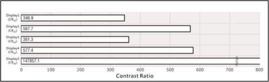 Dark-room luminance (L d ) comparison on each display. FIG. 4: Dark-room contrast ratio (CR d