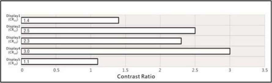 display power-off; -fk: black screen; -fw: white screen). FIG. 10: Outdoor contrast ratio (CR o )