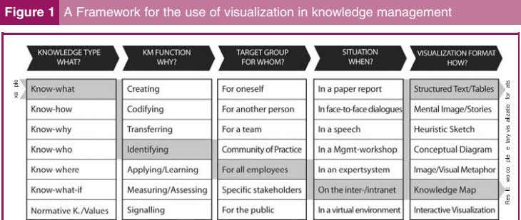 Figure 1 A Framework for the use of visualization in knowledge management