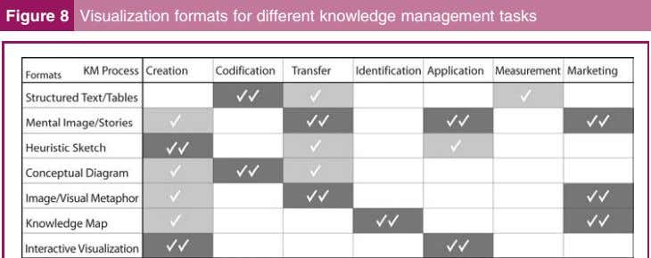 Figure 8 Visualization formats for different knowledge management tasks