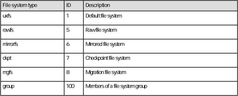 Members of a file system group
