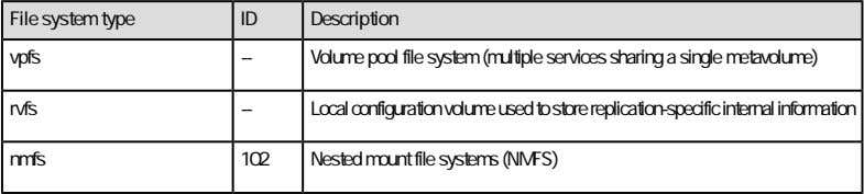 systems 19 Concepts Table 2. File system types (continued) An inode is a data structure that