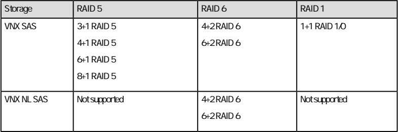 Volumes Table 5. RAID group combinations (continued) Add disk volumes to an integrated system Configure unused
