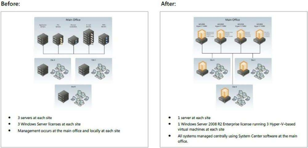 to improve overall operations costs (see Figure 1-10 ). Figure 1-10. Virtualization and branch office design