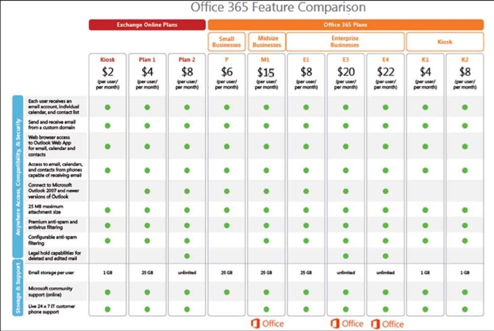 user. This is the New Office 365 † (see Figure 1-1 ). Figure 1-1. Office 365