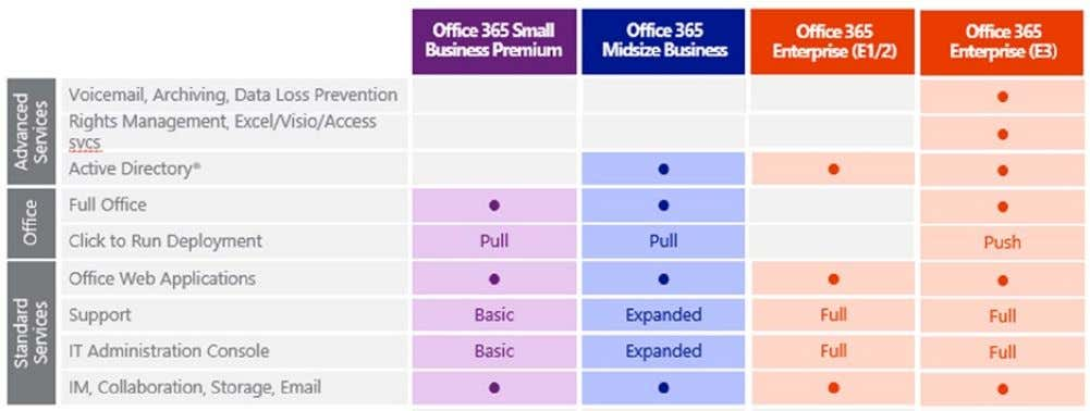 that makes sense for your business. (See Figure 3-2 .) Figure 3-2. Office 365 subscription plans