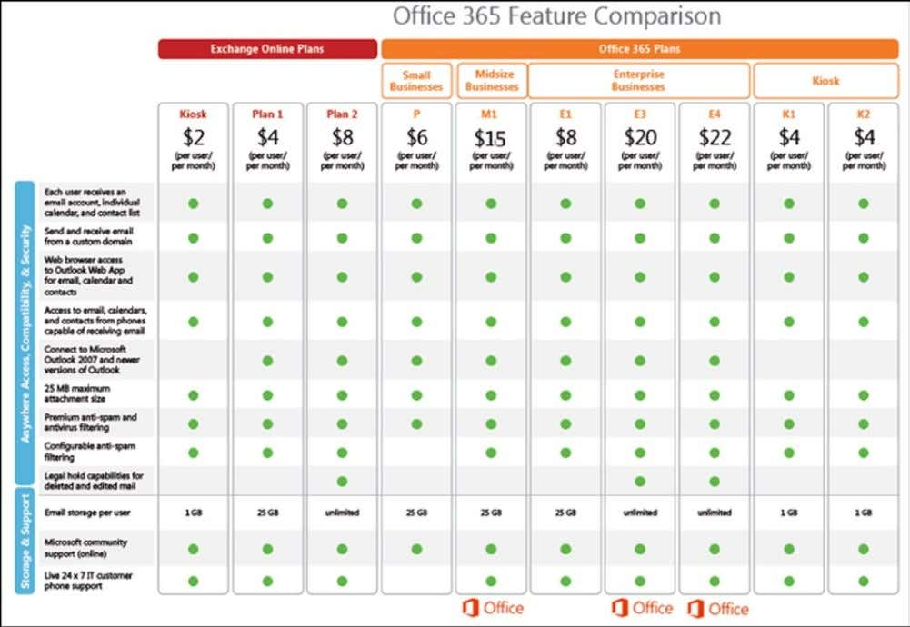 365 and how you could use those services in your business. Figure 3-3. Office 365 plans