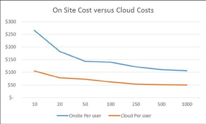 of an Enterprise E3 license ($20 per user per month). Figure 1-3. 2013 Cost comparison of