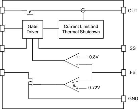 OUT Gate Driver Current Limit and Thermal Shutdown SS 0.8V FB 0.72V GND