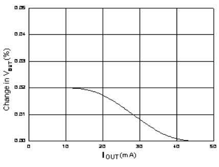 in Vout(%) Vin-Vout(V) Figure. 3 V I N Line Regulation Figure. 5 Load Regulation 0.5 0.4