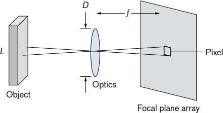 D ƒ L Pixel Optics Object Focal plane array