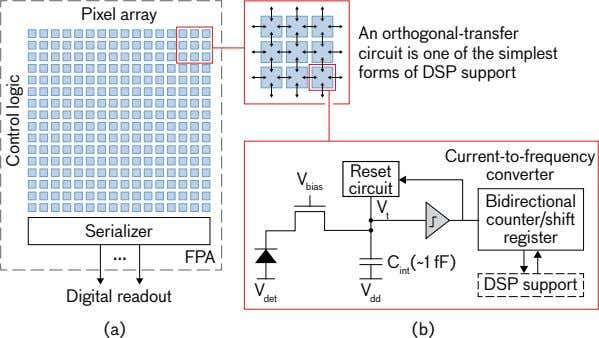 Pixel array An orthogonal-transfer circuit is one of the simplest forms of DSP support Current-to-frequency