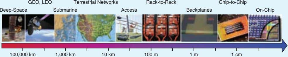 Deep-Space Terrestrial Networks Submarine Chip-to-Chip Backplanes 100,000 km Rack-to-Rack GEO, LEO On-Chip 1,000 km Access 100