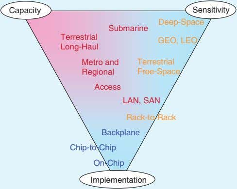 Deep-Space Terrestrial On-Chip Submarine Capacity GEO, LEO Long-Haul Backplane Sensitivity Metro and Chip-to-Chip Implementation Rack-to-Rack LAN,