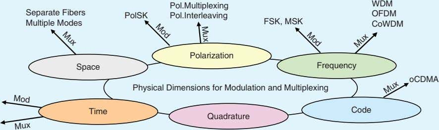 Space Multiple Modes Separate Fibers WDM Pol.Interleaving Pol.Multiplexing Mux Mod Mod Mux Mux Mux Physical Dimensions