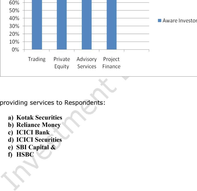 Following is the list of those Investment Banks which providing services to Respondents: a) Kotak Securities