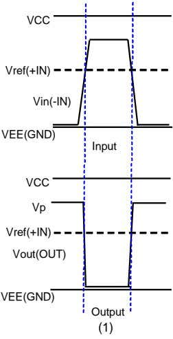VCC Vref(+IN) Vin(-IN) VEE(GND) Input VCC Vp Vref(+IN) Vout(OUT) VEE(GND) Output (1)