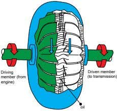 Driving Driven member member (from (to transmission) engine) oil