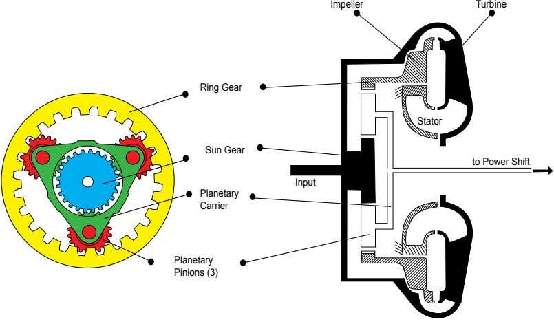 Impeller Turbine Ring Gear Stator Sun Gear to Power Shift Input Planetary Carrier Planetary Pinions