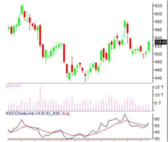 FUTURE STOCK RECOMMENDATIONS [FUTURE] 1. BANK OF BARODA BANK OF BARODA is looking strong on charts,