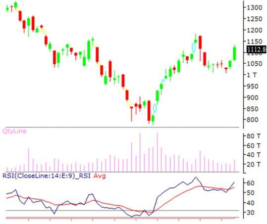 loss of 505 for the targets of 538-545 levels. 2. AXIS BANK AXIS BANK is looking