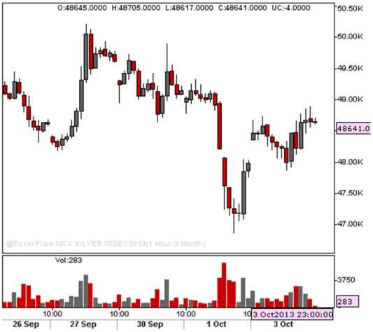 t h OCTOBER. 2013 COMMODITY MCX RECOMMENDATIONS SILVER TRADING STRATEGY : BUY SILVER ABOVE 48900TGTS 49200/49500SL