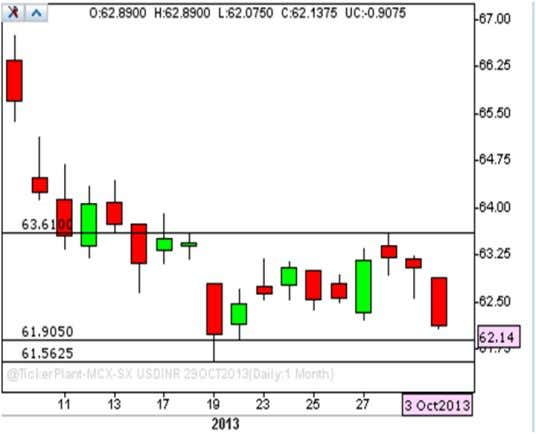 85.60, it can touch the level of 86.00 & 86.30. USD/INR USD/INR has closed @62.1375. If
